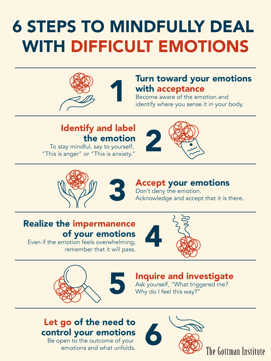 Image result for mindfulness negative emotions