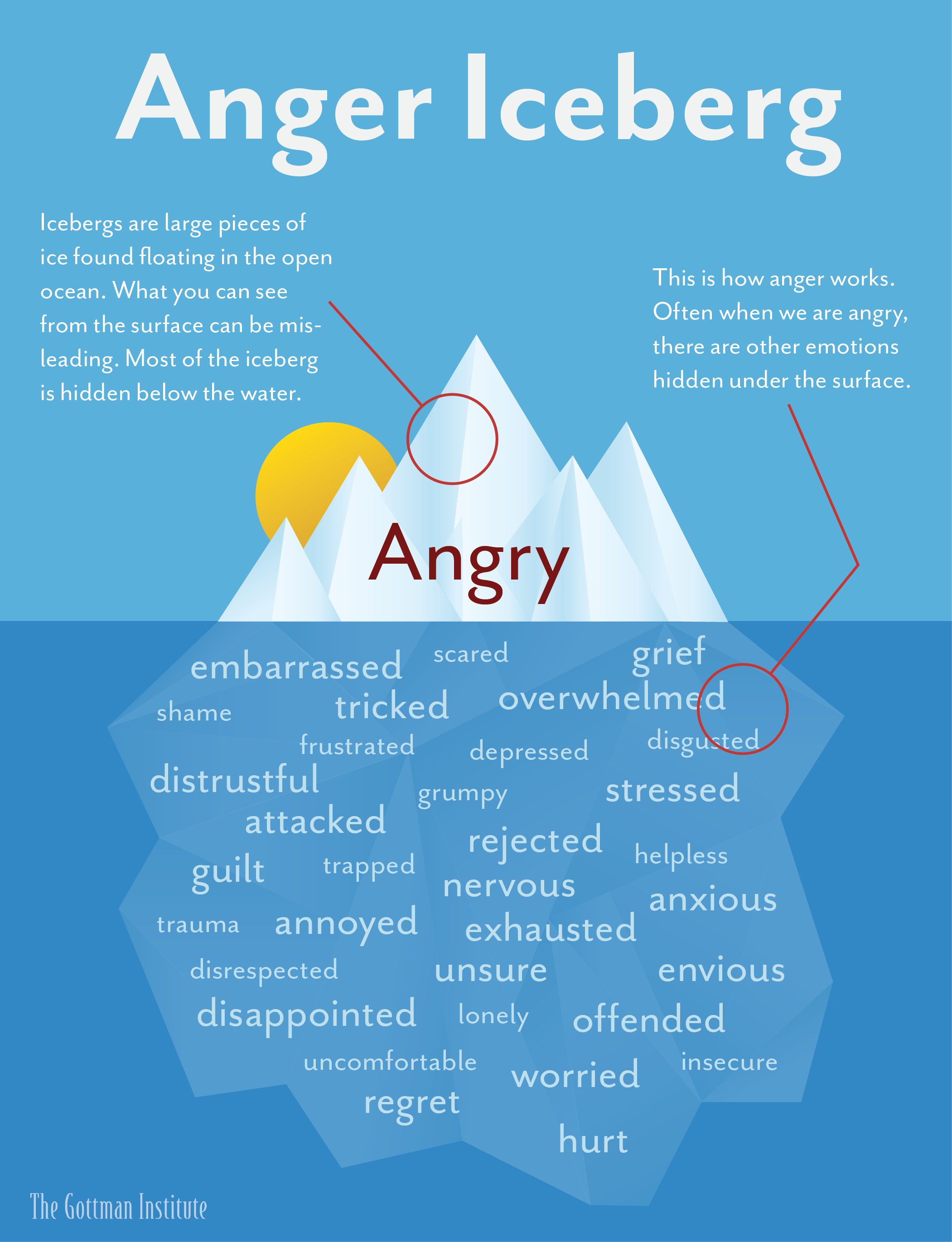 graphic about Anger Management Quiz Printable named The Anger Iceberg