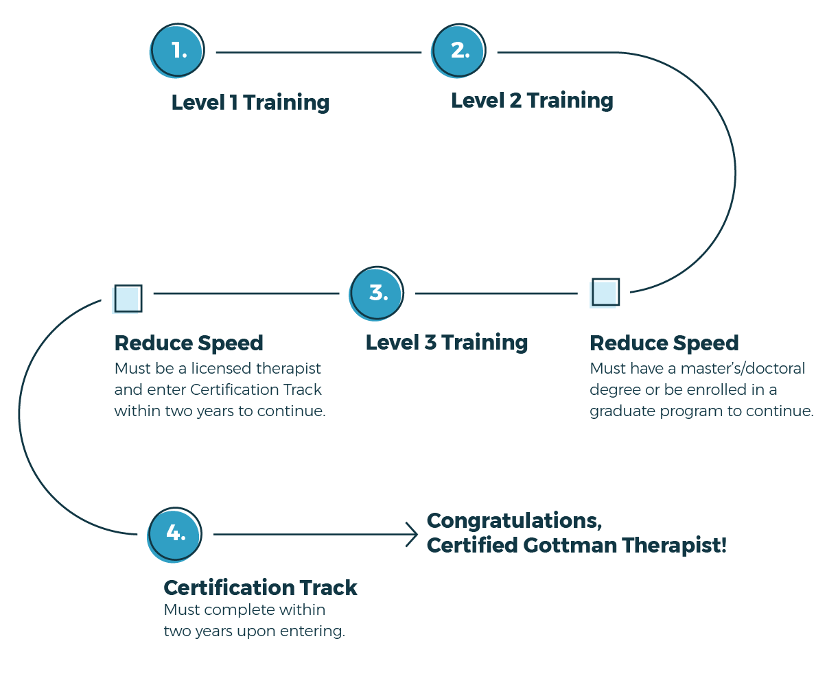 Roadmap To Certification Professionals The Gottman Institute